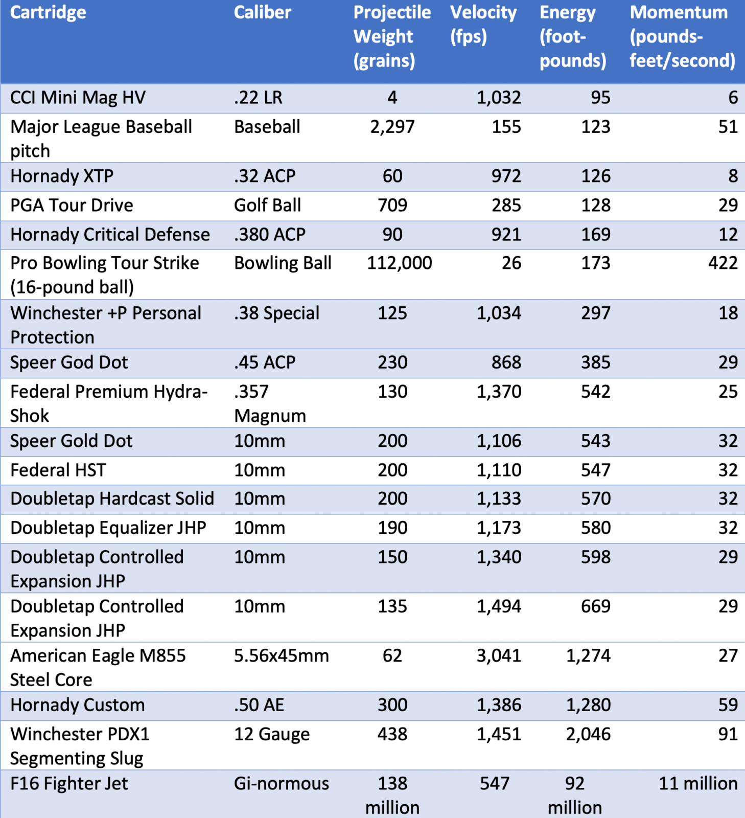 Table of ammunition performance