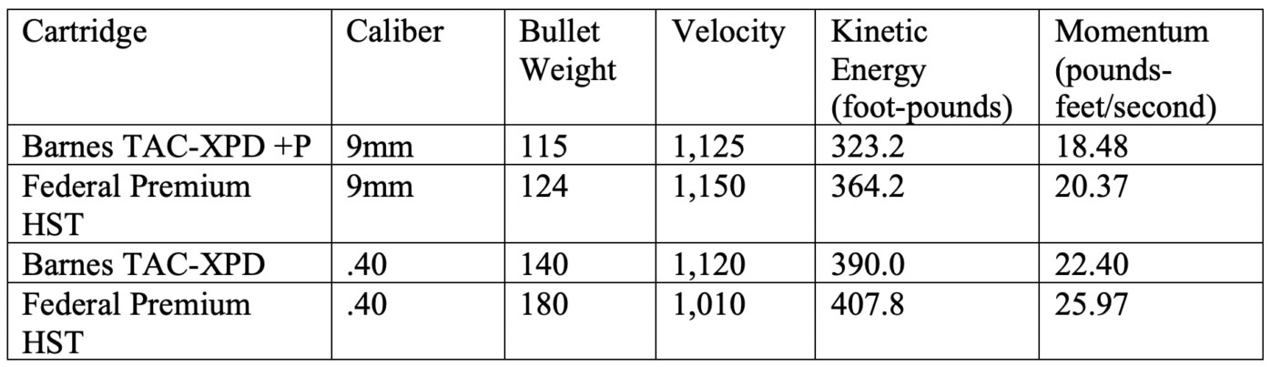 Table comparing specifications of 9mm vs. .40 S&W