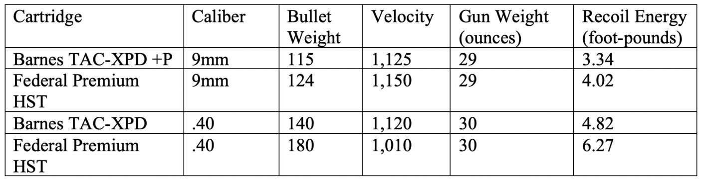 Table of 9mm and .40 bullet velocity and momentum