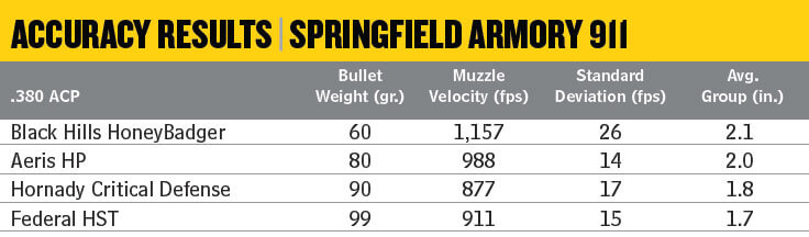 Table of accuracy results with .380 ACP ammo