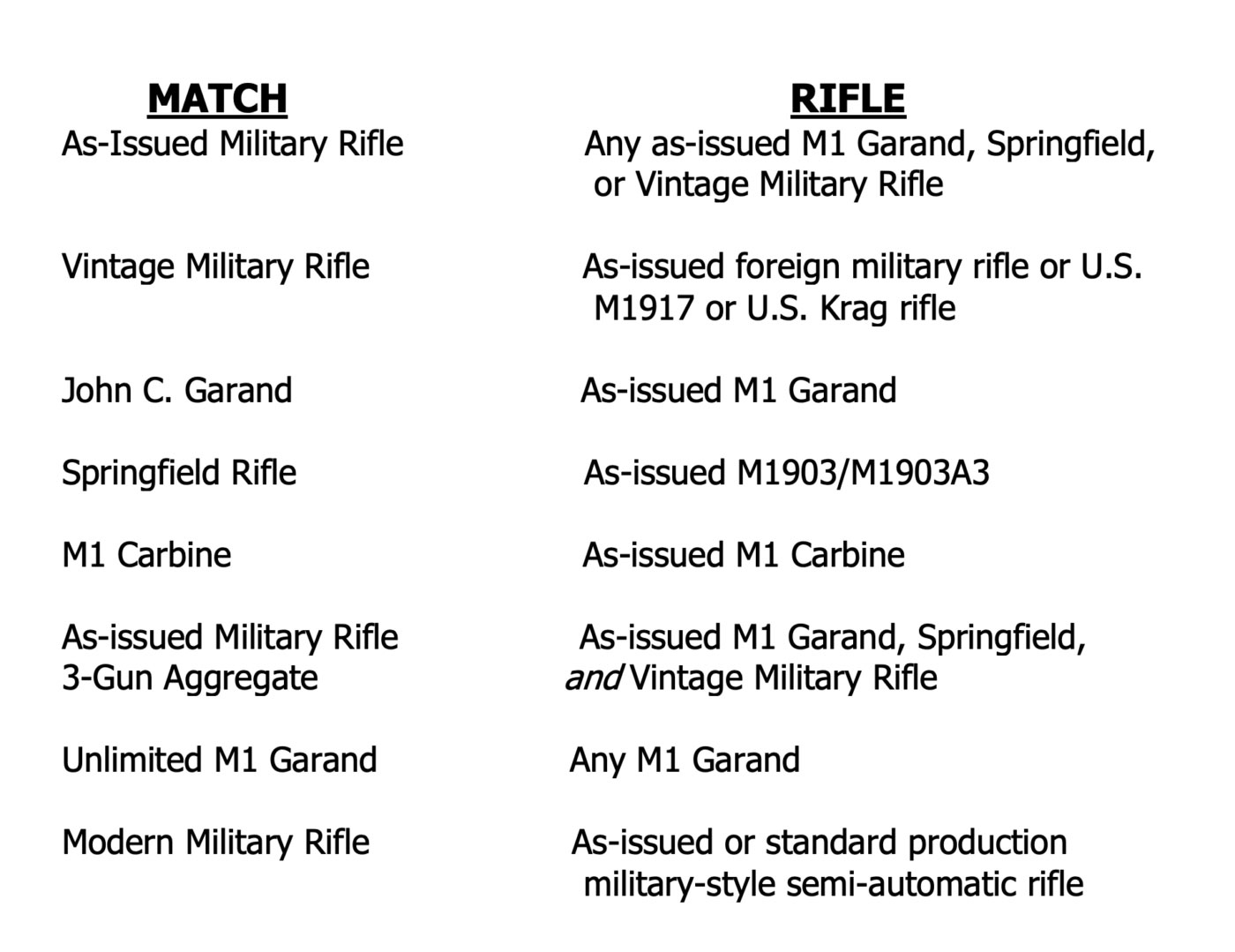 Vintage Military Rifle match classifications table